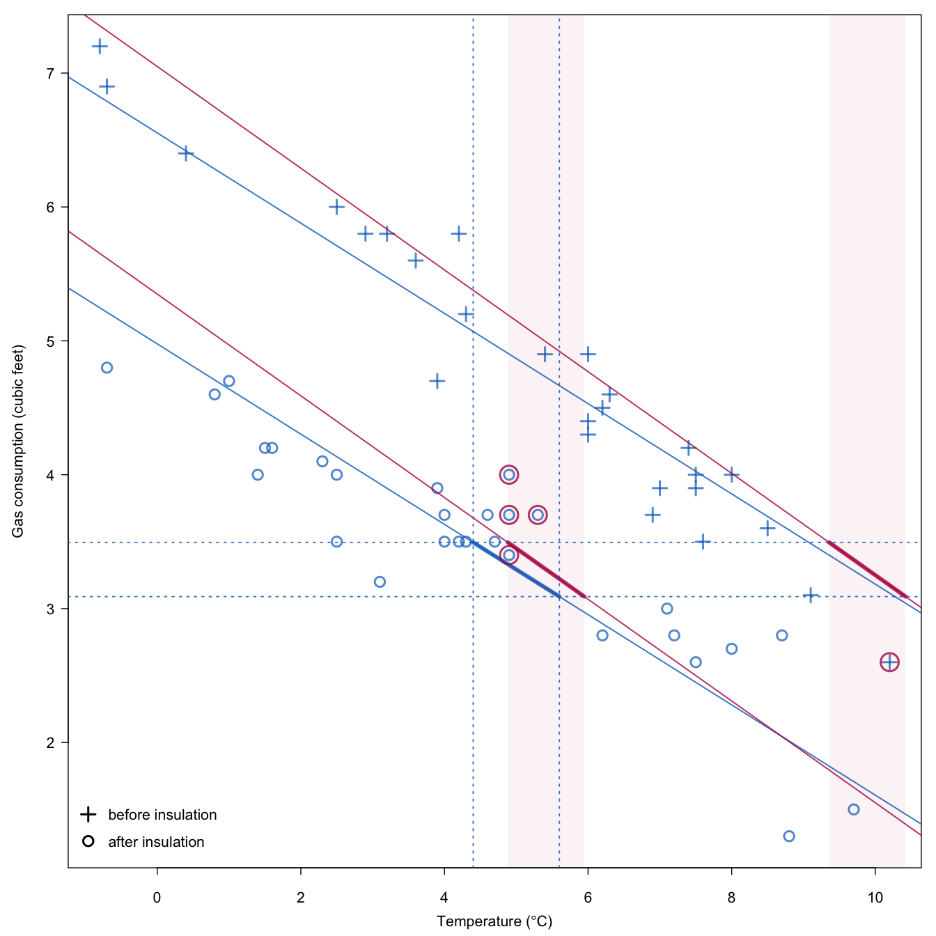 Flexible Imputation of Missing Data  Second Edition