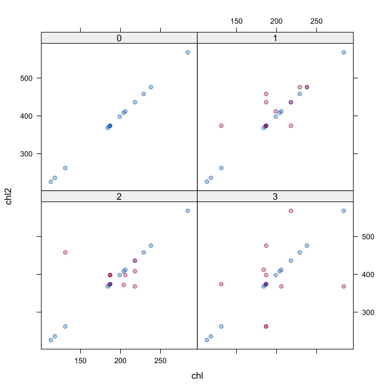 6 3 Model form and predictors